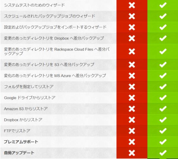 BackWPup 無料版とPro3
